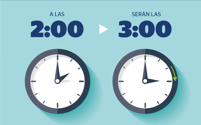 La noche del sábado al domingo los relojes se adelantarán una hora